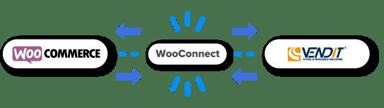 WooConnect de integratie tussen WooCommerce en Vendit